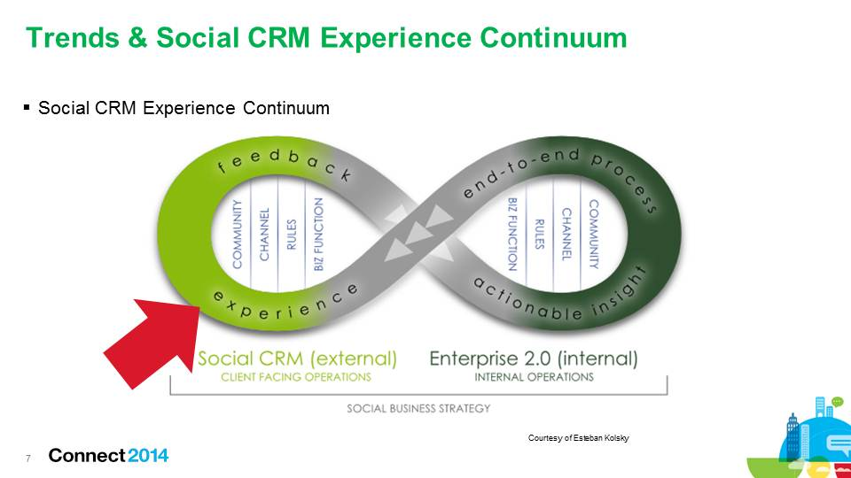 Logistics, Systems Key to Social Business Customer Experience